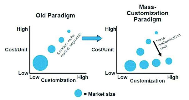 The mass customization paradigm [6]. | Download Scientific Diagram